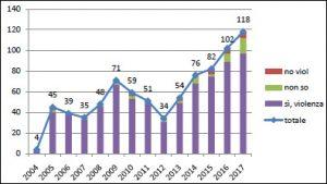 dati statistici 2004-2017 Belluno-Donna